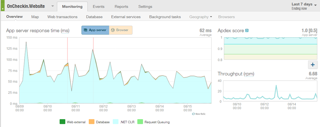 Let New Relic know about your Deployments with TeamCity and