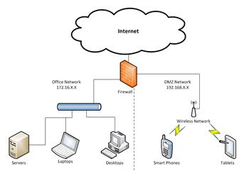Make Your Own Wi-Fi Hotspot - Testing Development Websites